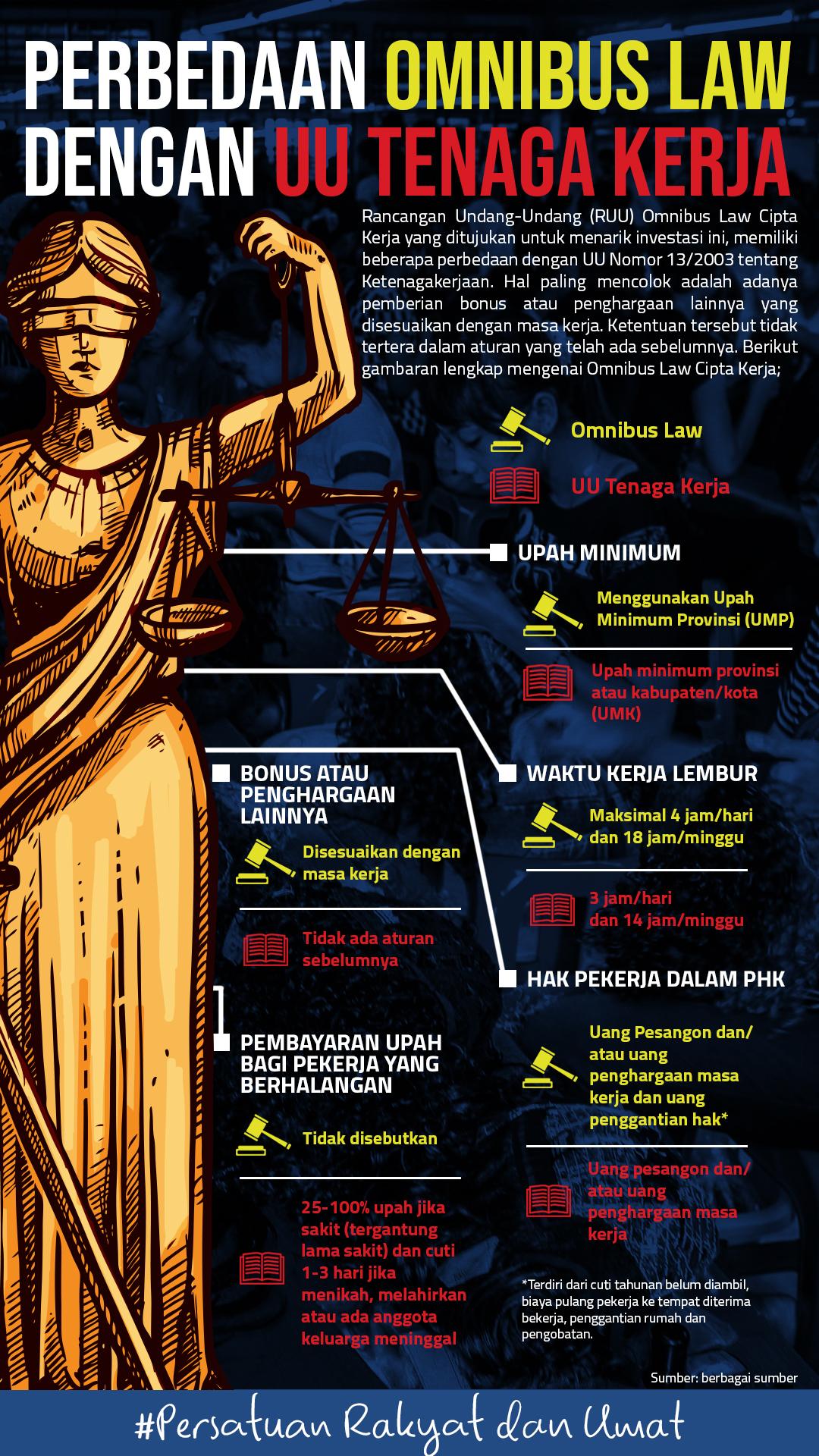 Perbedaan Omnibus Law Dan Uu Tenaga Kerja Pkpberdikari